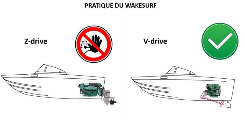 Pas de surf avec hélice de moteur arrière